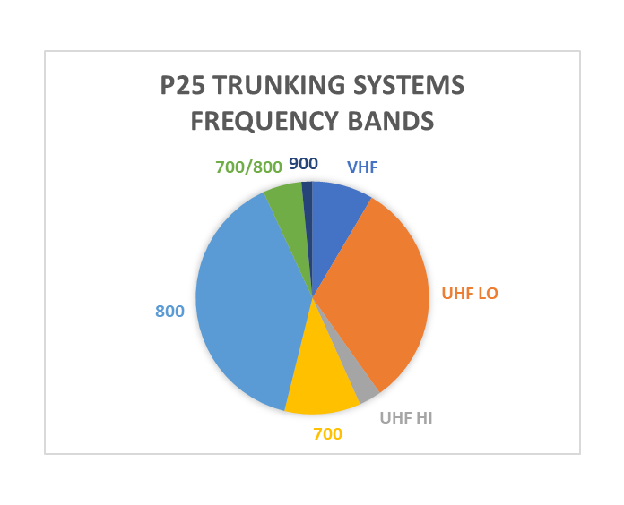 P25 Trunking Systems Frequency Bands